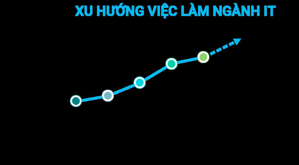 xu-huong-viec-lam-nganh-it