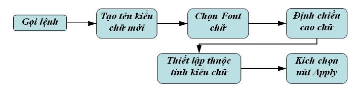 Lệnh TEXT STYLE, định dạng kiểu chữ trong CAD