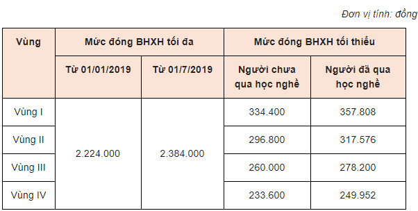 mức BHXH năm 2019
